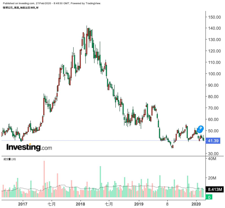 微博近年来股价走势