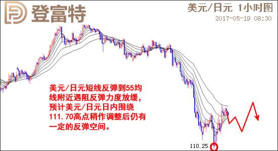 美元/日元日线图