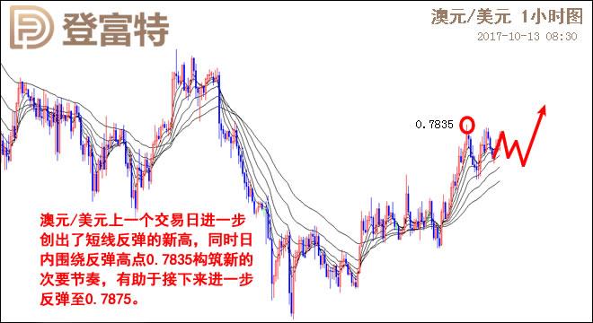 澳元/美元日线图