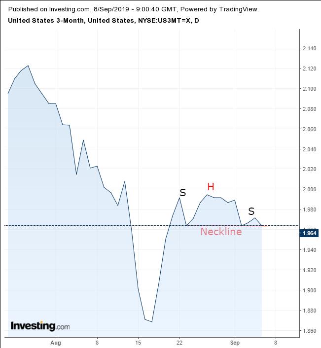 3个月期美债收益率日线图