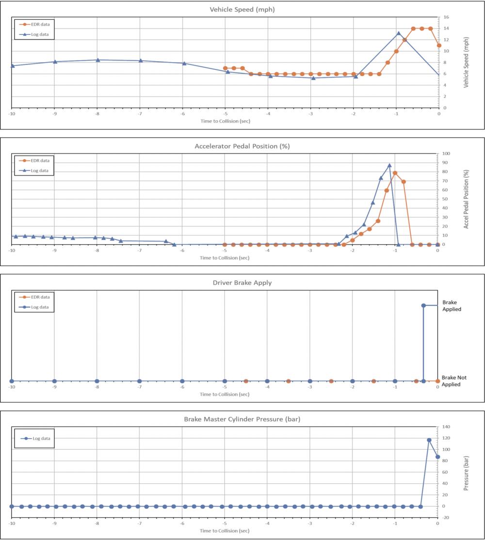 (ODI调查中某典型案例的EDR、Log数据,从上至下依次为速度、加速踏板位置、刹车踏板、刹车主缸压力)
