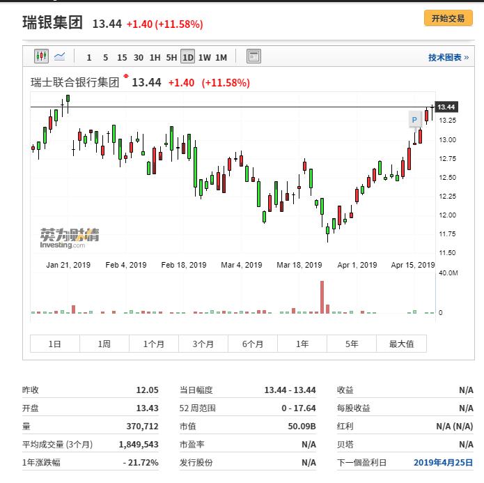 瑞银行情图来自英为财情Investing.com
