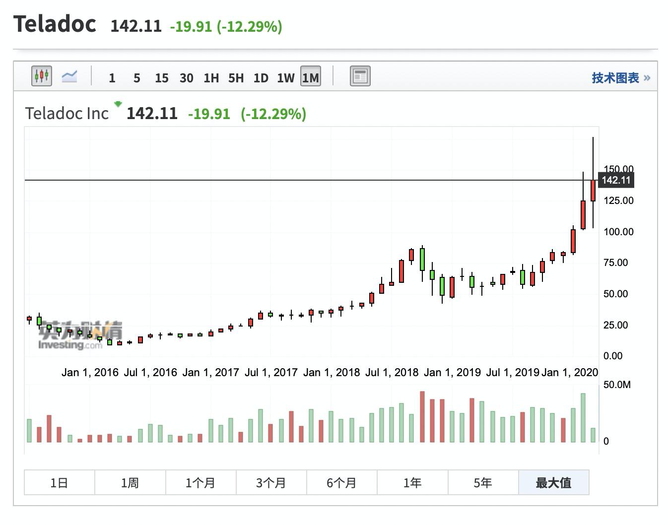 (Teladoc月线图来自英为财情Investing.com)