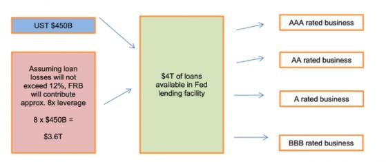一文读懂美联储2.3万亿美元超级贷款计划