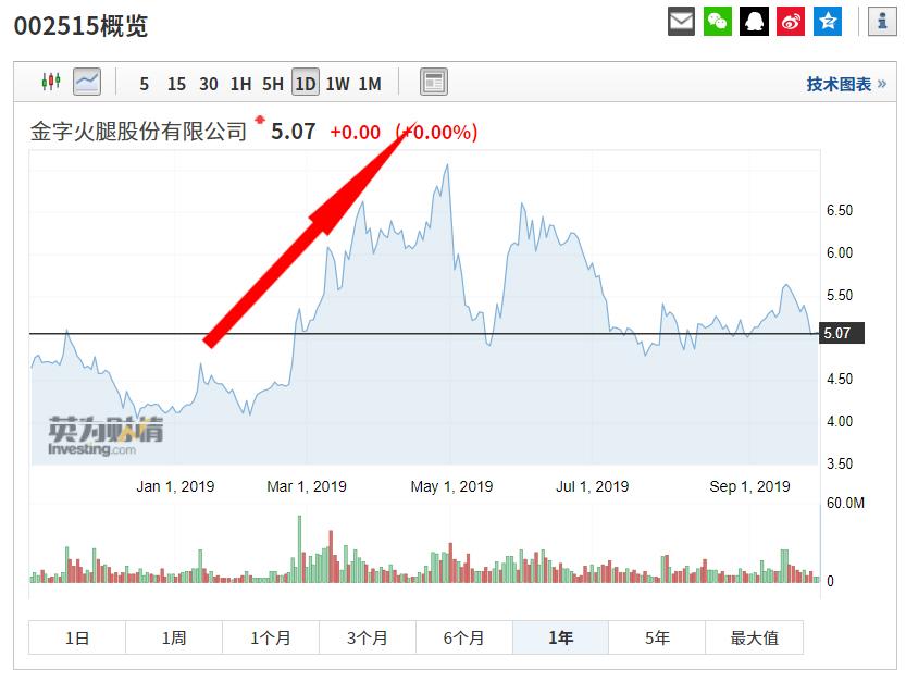 金字火腿股价走势,来源:英为财情Investing.com
