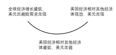 美元的微笑曲线