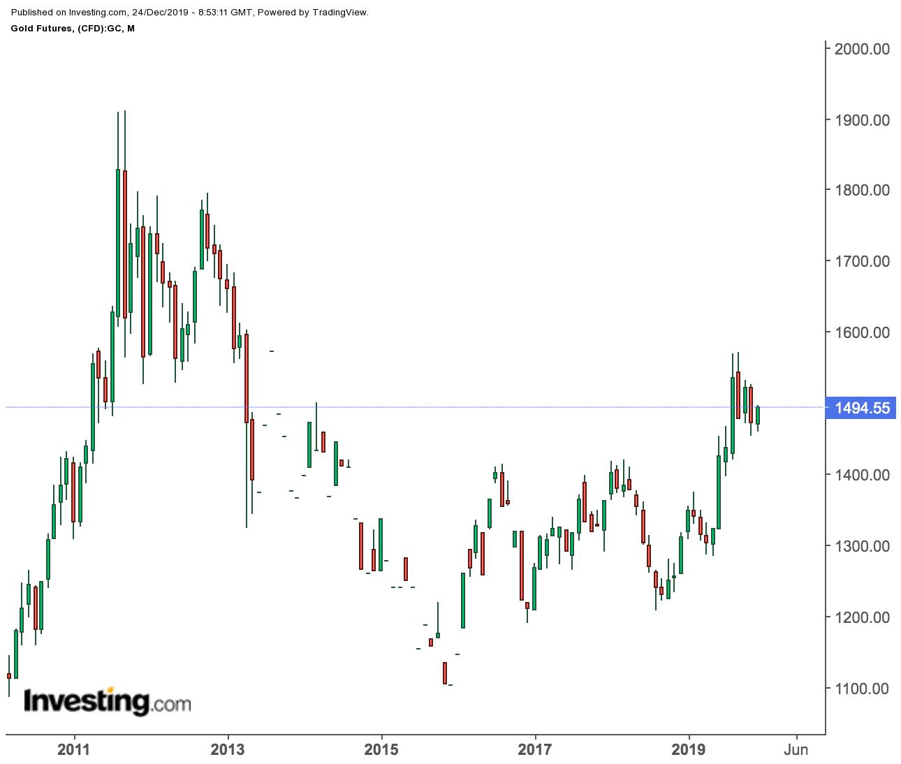黄金期货价格月线图