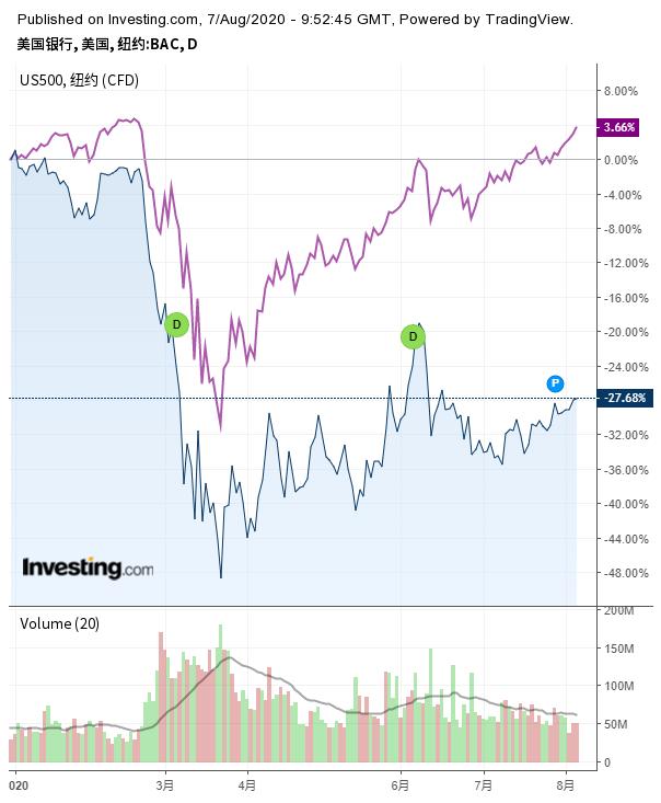 美国银行与标普500走势对比