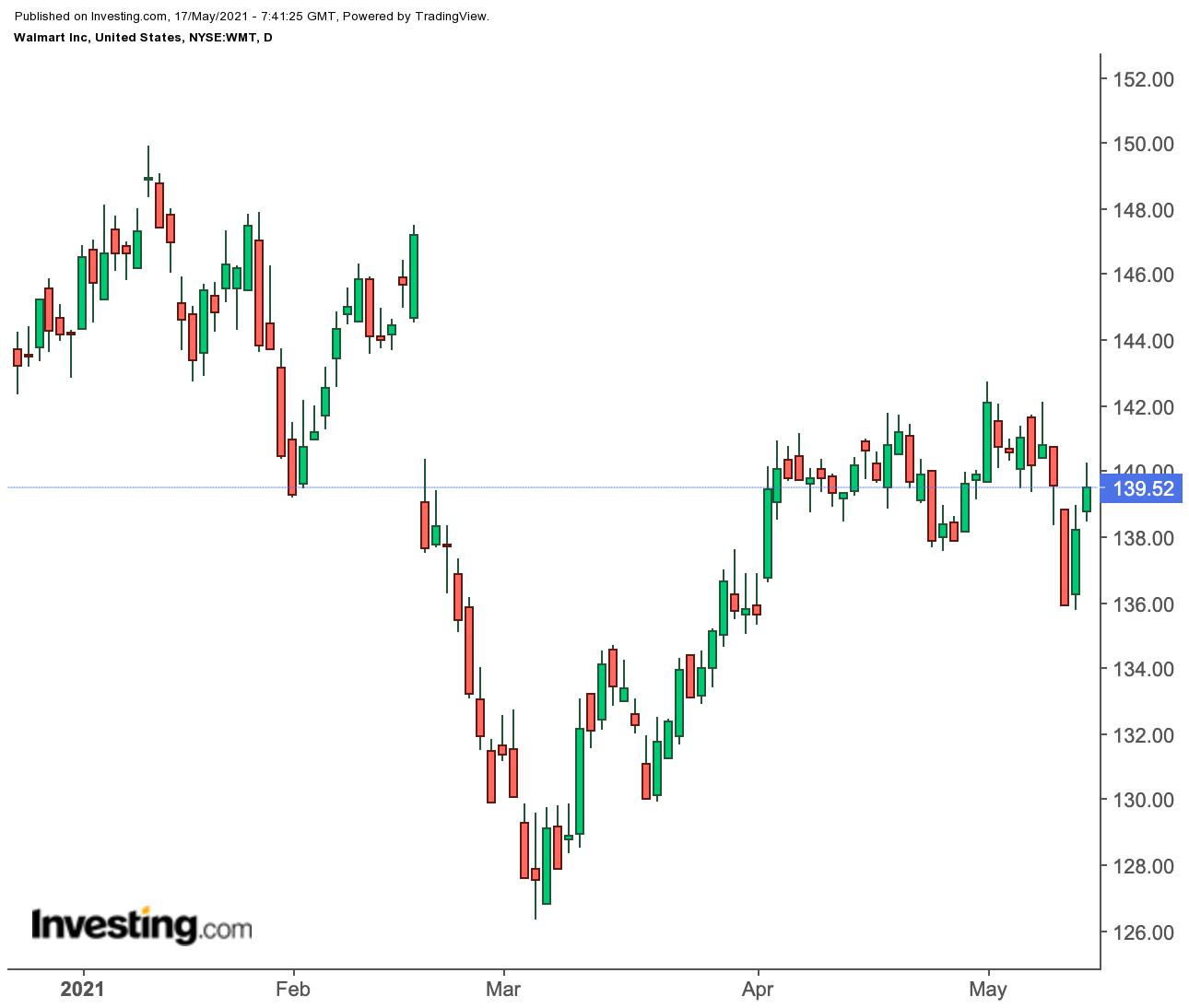 沃尔玛股价日线图
