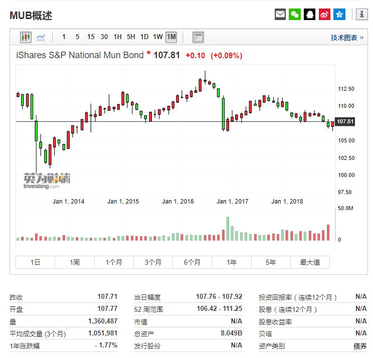 美国市政债ETF-iShares(MUB)行情信息来自英为财情Investing.com
