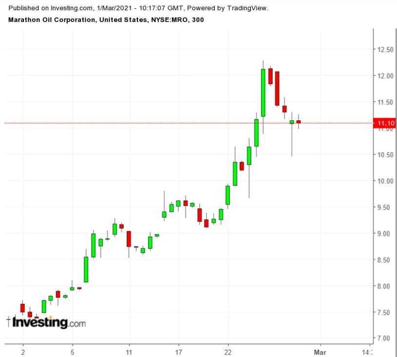 马拉松石油股票300分钟线图