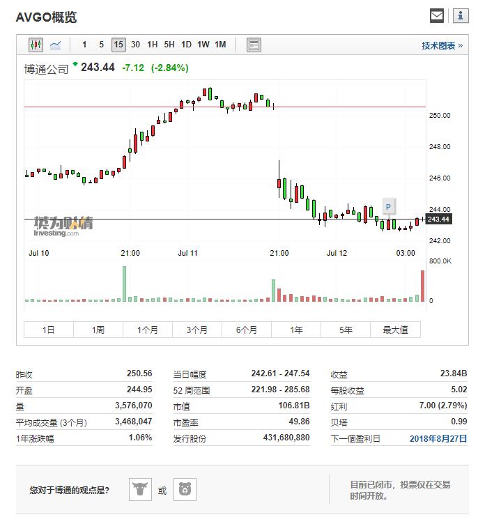 """博通遭华尔街""""用脚投票"""" 股价在盘后交易中大跌6.67%"""