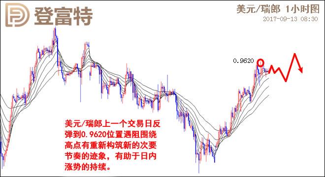 美元/瑞郎日线图