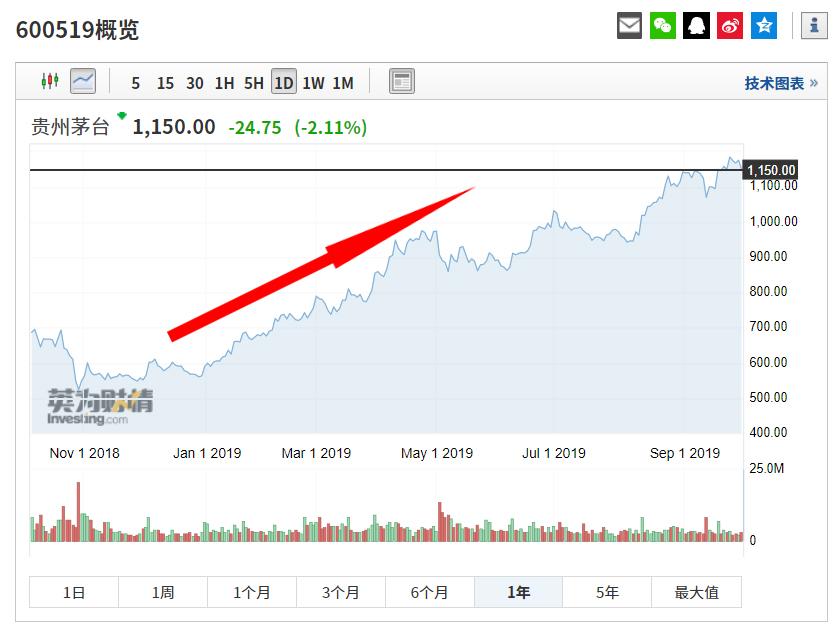 贵州茅台股价走势,来源:英为财情Investing.com