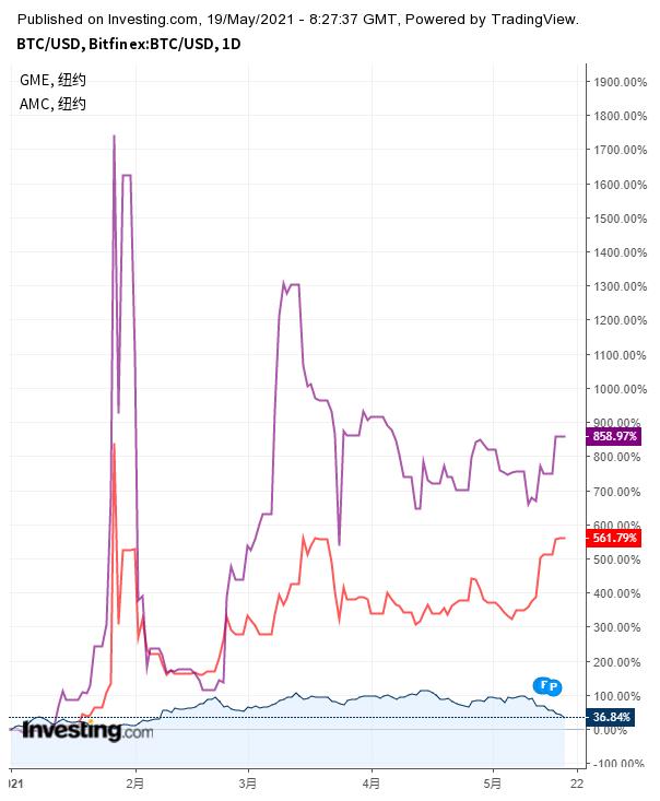比特币与游戏驿站(紫线)、AMC(红线)年内走势对比