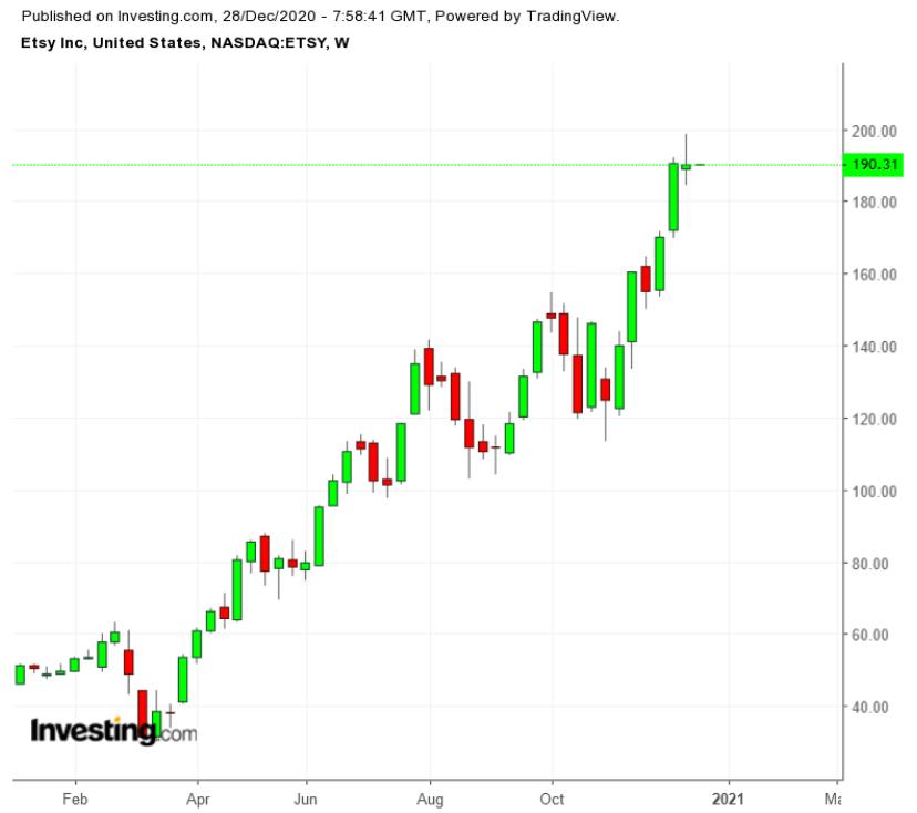 Etsy今年股价走势