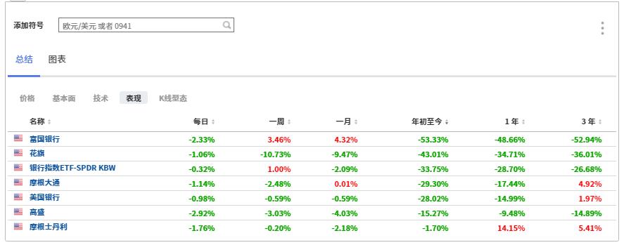 (美国部分大型银行涨跌幅列表,来自英为财情Investing.com)