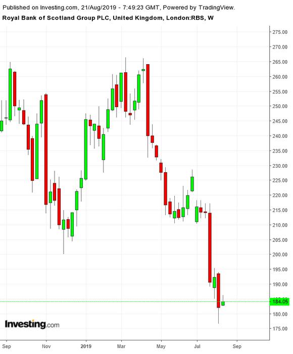 苏格兰皇家银行集团股价走势