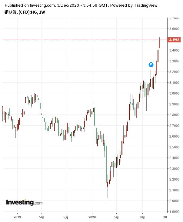 铜期货周线图