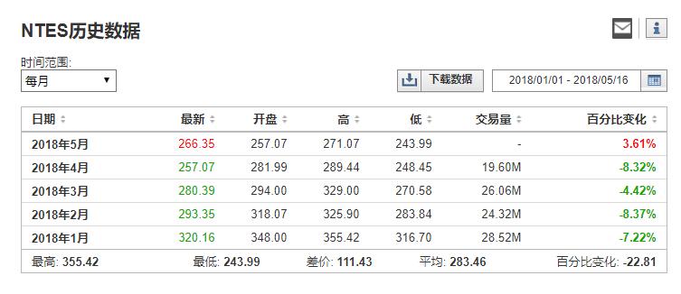 进入2018年以来 网易股价已经跌去了22.81%