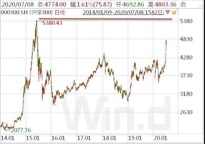 大摩、高盛齐呼吁增持中国 A股牛市正在形成