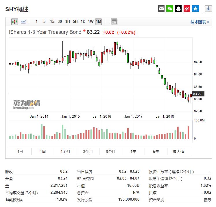 美国国债1~3年ETF(SHY)行情信息来自英为财情Investing.com