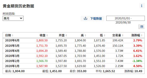 (黄金期货上半年涨跌幅来自英为财情Investing.com)