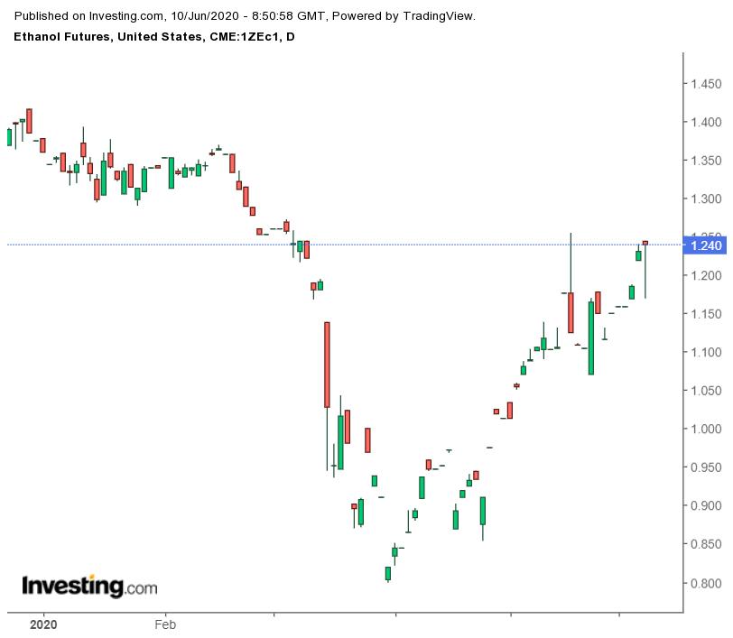 乙醇期货价格日线图,来源:英为财情Investing.com