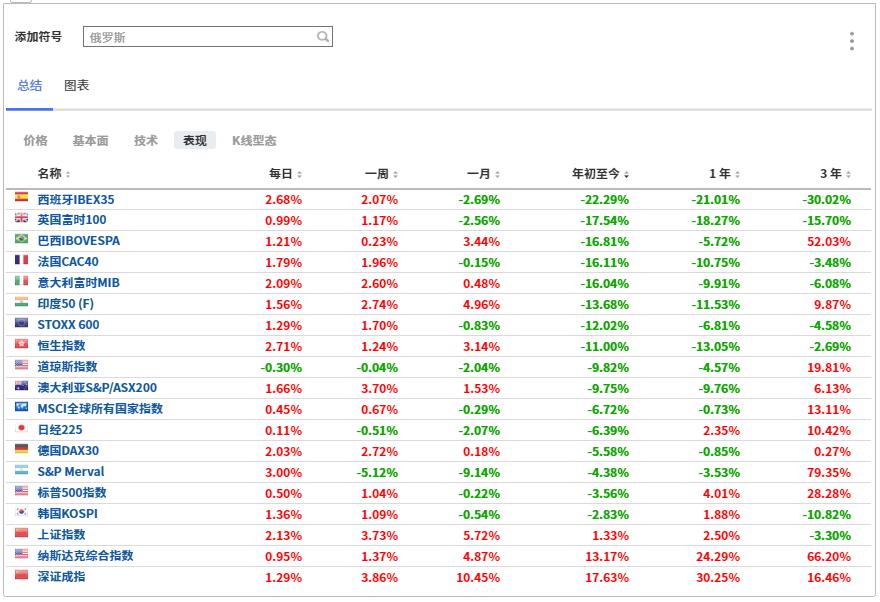 (全球股市表现汇总图,来自英为财情Investing.com的投资组合工具)