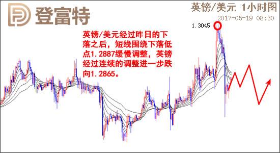 英镑/美元日线图