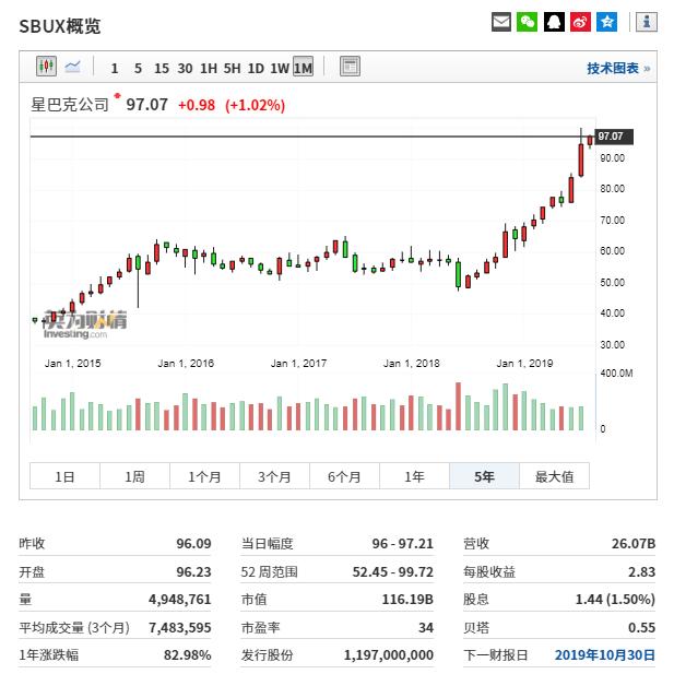 (星巴克历史走势图来自英为财情Investing.com)