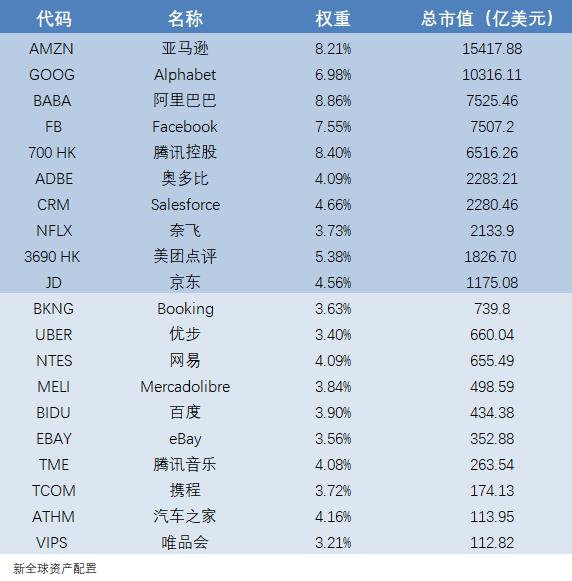 TTTN持仓数据 数据时间:截至2020年9月17日 数据来源:Bloomberg,UP Fintech官网