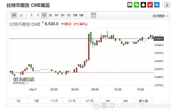 比特币期货CME概览