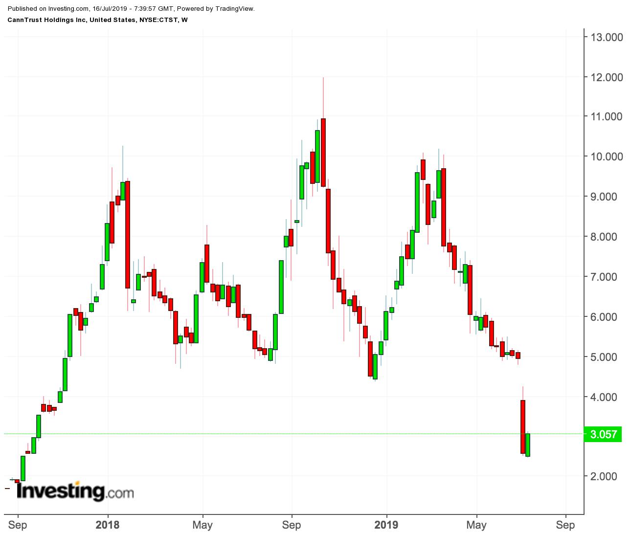 CannTrust Holdings price chart