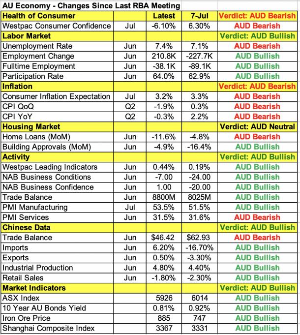 澳大利亚经济数据