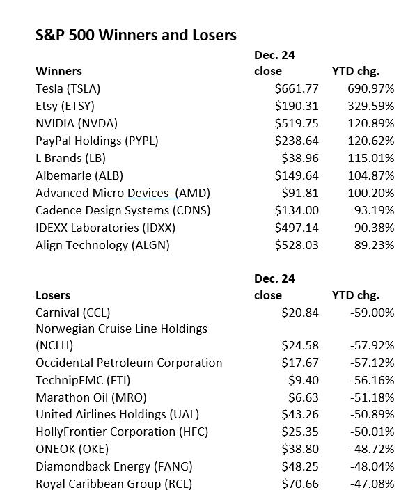 标普500指数2020年涨幅及跌幅最大的股票