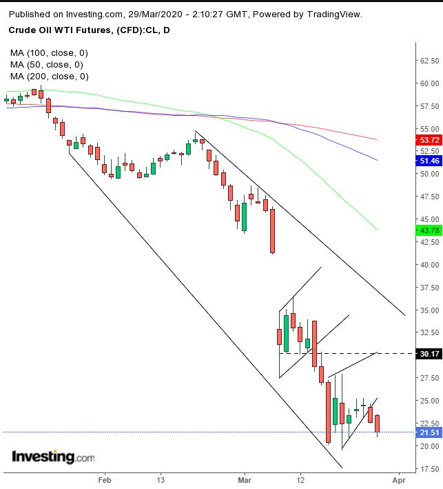 WTI原油期货日线图