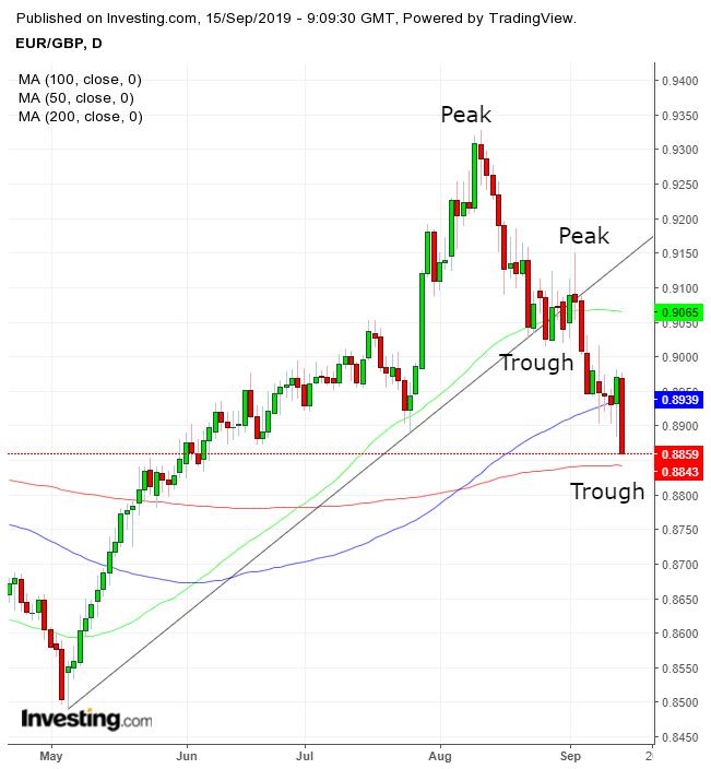 欧元/英镑日线图
