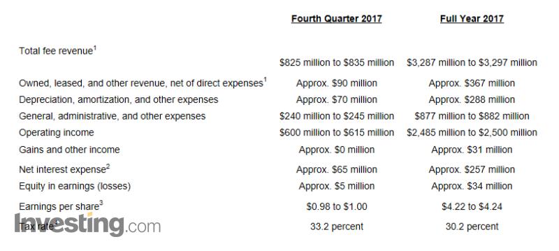 (万豪酒店预计2017年总营收可达31.77-31.92亿美元