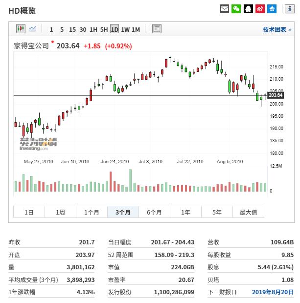 (家得宝近3个月股票行情图来自英为财情Investing.com)