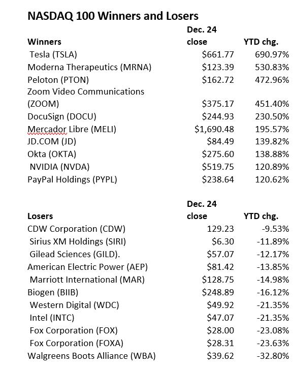 纳斯达克100指数2020年涨幅及跌幅最大的股票