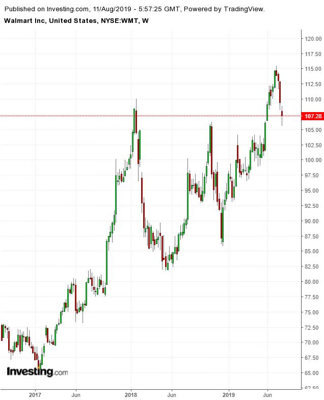 沃尔玛股价走势