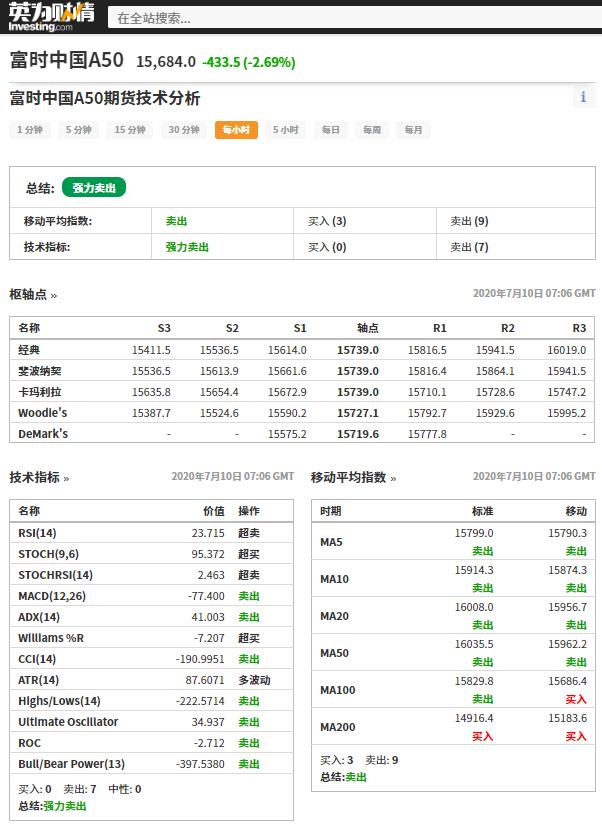 富时中国A50期货技术分析,来源:英为财情Investing.com