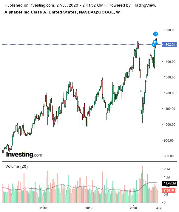 (谷歌周线图来自英为财情Investing.com)