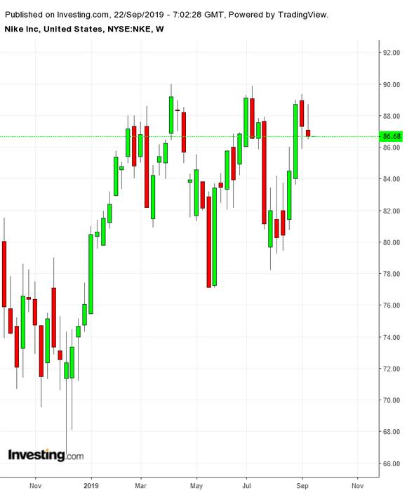 美股本周需要关注的三只股票:耐克、美光科技、奈飞