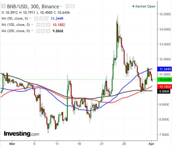 BNBUSD 300-Minute Chart