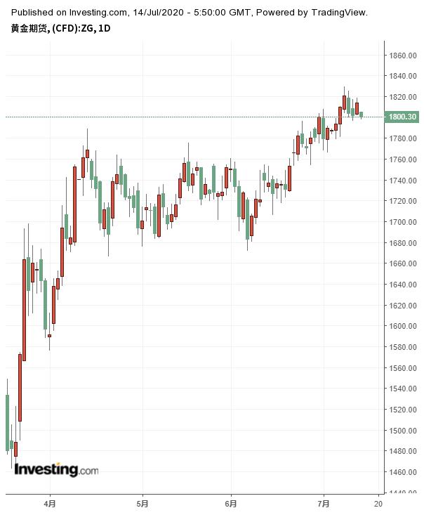 黄金期货日线图