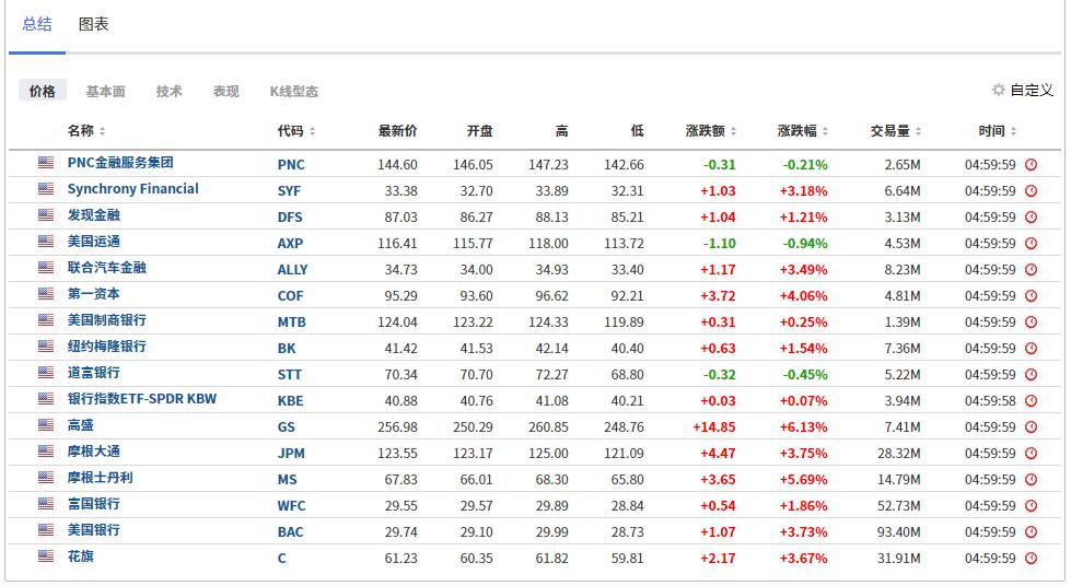 (部分银行股表现列表,来自英为财情Investing.com)