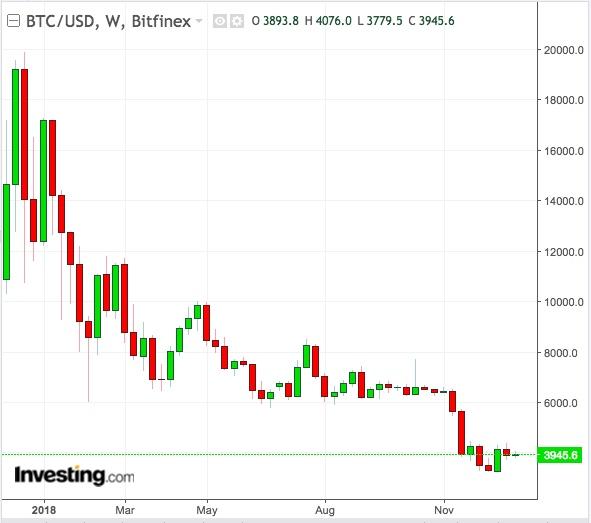 BTC/USD Weekly Chart