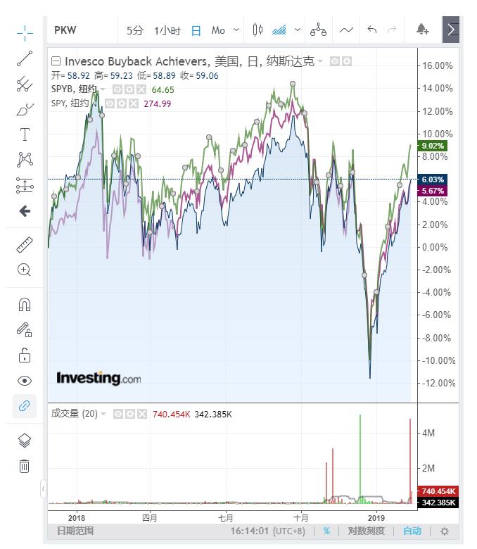 行情信息来自英为财情Investing.com